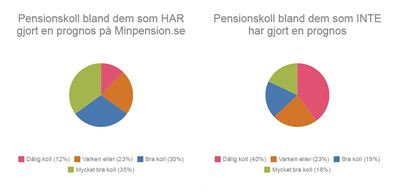 Pensionsbesked fortfarande otydliga