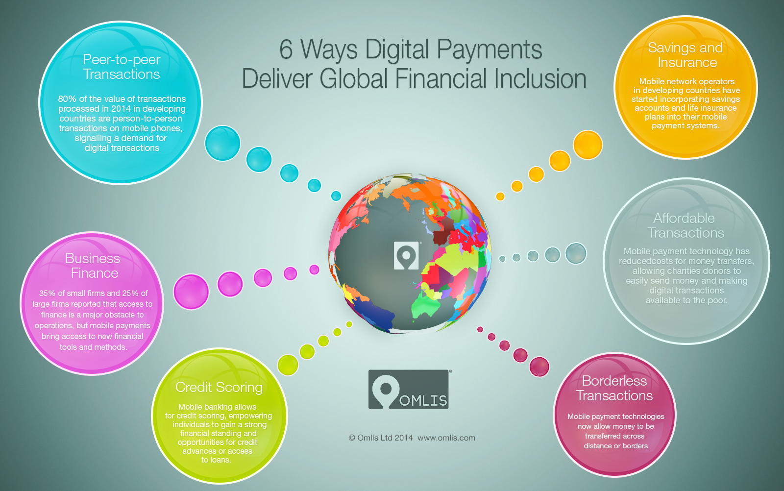 payment systems financial inclusion Recent developments on financial inclusion in india payment systems are a vital for financial institution in any country they enable the transfer of.