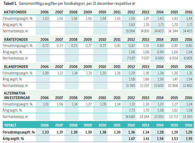 Genomsnittliga avgifter per fondkategori 2006-2016
