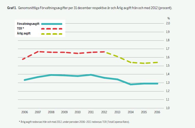 Genomsnittliga Förvalningsavgifter 2006-2016