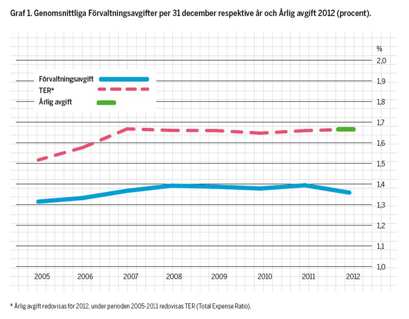 Årlig avgift - Förvaltningsavgift 2012