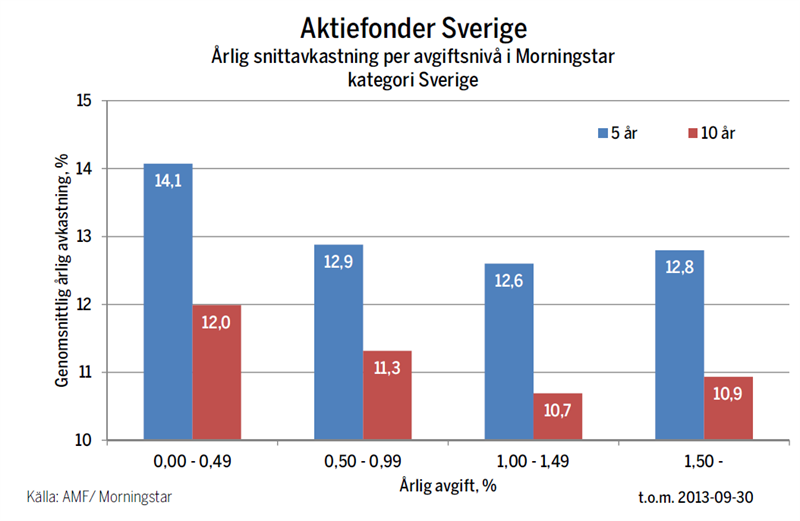 Aktiefonder Sverige