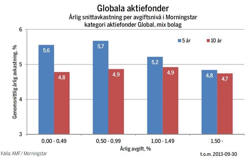 Globala aktiefonder