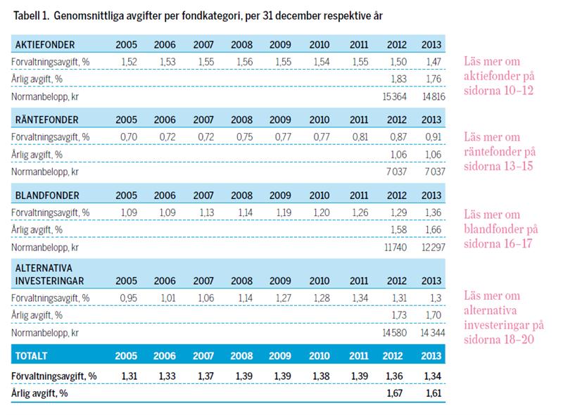 Tabell avgifter per fondkategori 2005-2013