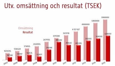 Resultat 2015