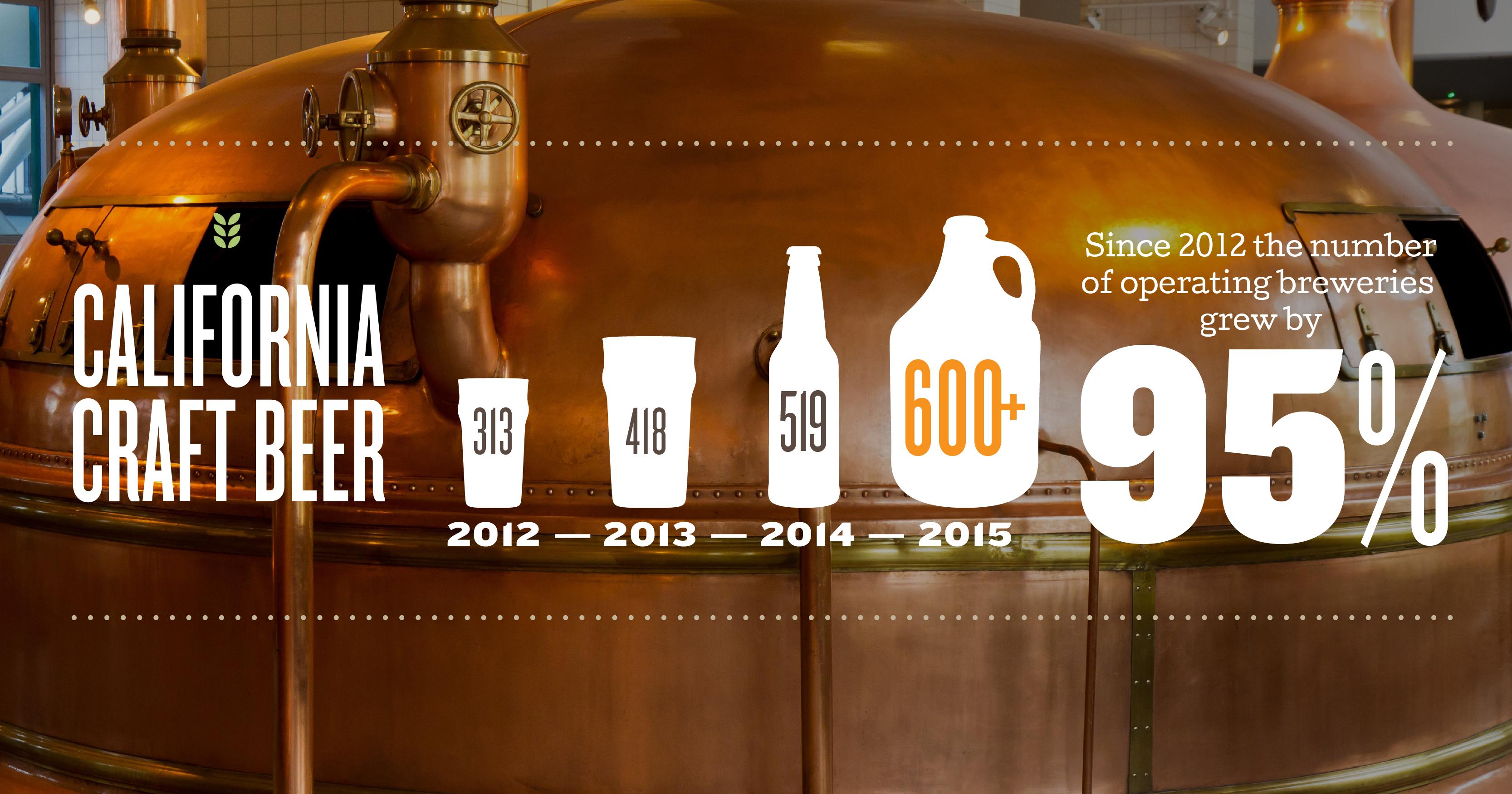 Growing Interest In Craft Beer California