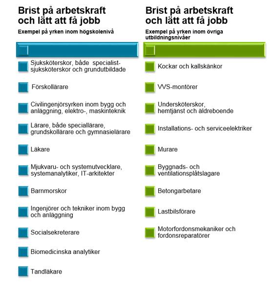 jobb utan utbildning