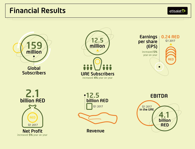 Etisalat net profit grew to AED 2 1 billion - Almaghrib Today
