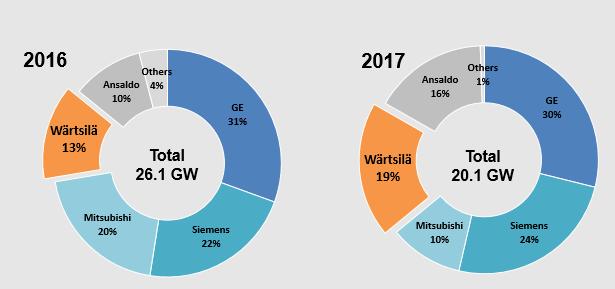 W 228 Rtsil 228 S Smart Power Generation Gaining Market Share In