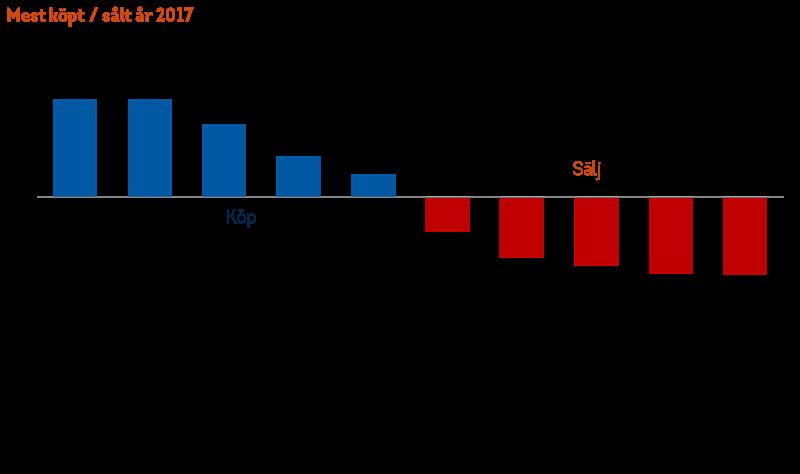 Mest köpt sålt Länsförsäkringar 2017