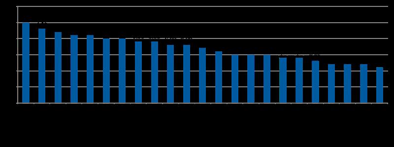 Snitt utbetalningstid tidsbestämd pensionsutbetalning-LF