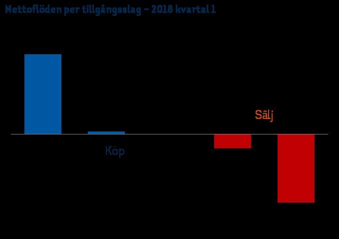 Nettoflöden tillgångsslag kv 1 2018