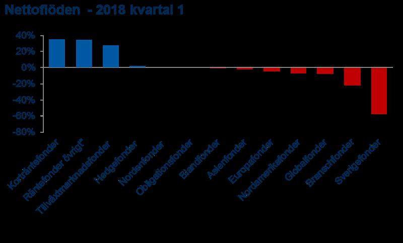 Nettoflöden kvartal 1 2018