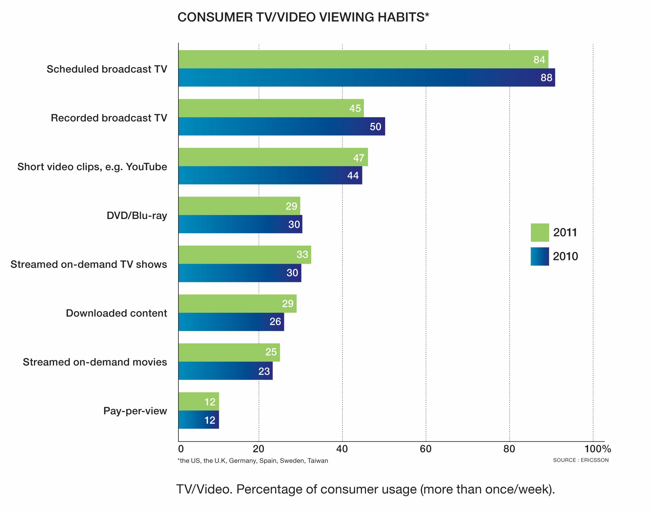 Ericsson presents TV & Video Consumer Trend Report 2011