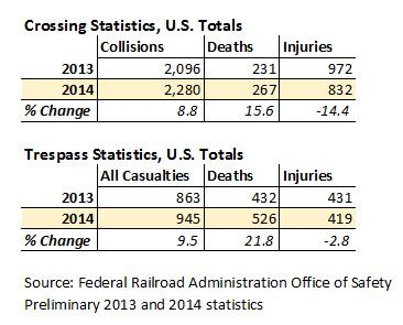 Operation Lifesaver notes increase in 2014 crossing and