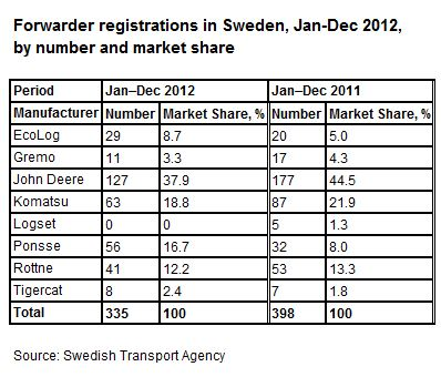 Table: Forwarder registrations in Sweden 2012 400px