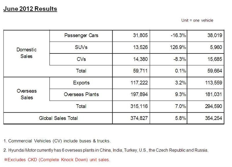 hyundai motor company report Anyone looking for an explanation of the hyundai motor company's approach to the us market—which has brought it from a near collapse in sales in 1998 to controlling 5 percent of the market today—might start with the third door on the veloster hatchback.