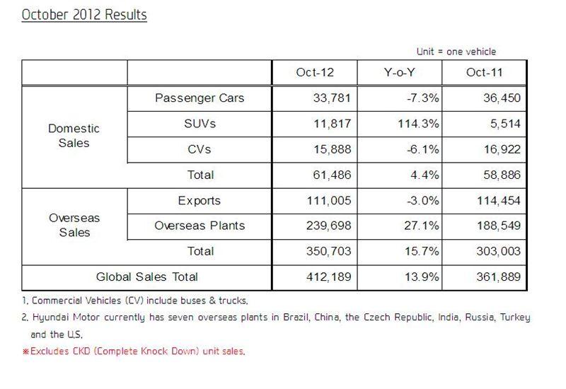 Hyundai oct sales hyundai motor company for Hyundai motor company usa