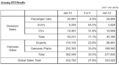 2013 Jan sales results