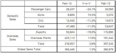 Hyundai Global Feb. Sales result