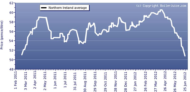 16 month heating oil price chart ni 26 06 2012 boilerjuice com