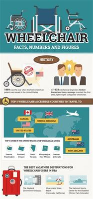 kd smart chair releases infographic on wheelchairs