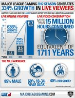 MLG Infographic 2012 Live Viewer Growth