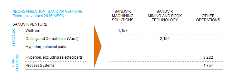 Illustration of Sandvik's reorganisation.