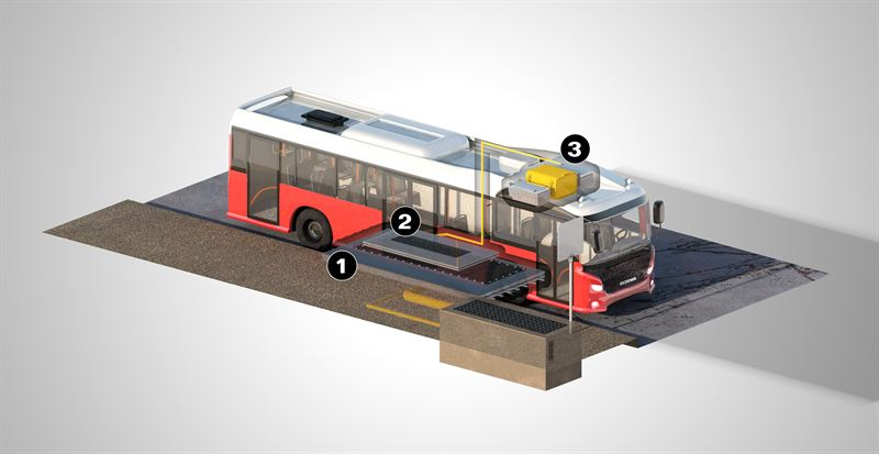 The bus can be wirelessly charged at one of its stops via a charging station located under the road surface (1). A receiver, mounted in the bus floor, absorbs electric energy (2) and charges the batte