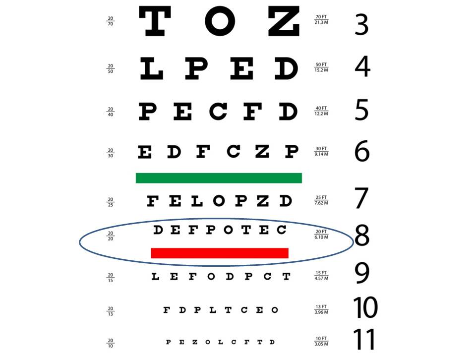 Eye Chart 1 Circled College Of Optometrists In Vision Development