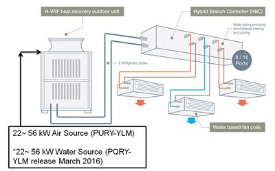 Hybrid VRF system delivers the best of VRF and Chiller technologies - Mitsubishi Electric Living ...