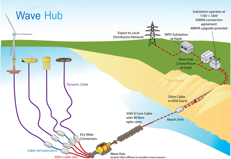 Wave Hub Schematic Jan2014