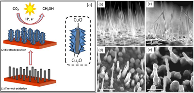 A schematic illustration of the two-step synthesis of CuO-Cu2O hybrid nanorod arrays.