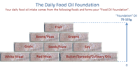 Food oil foundation infographic