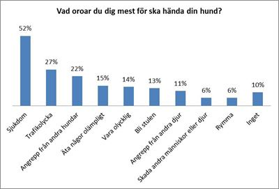 Statistik ur underskningen