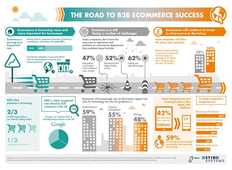 Salmon B2b Ecommerce Research Infographic Salmon Ltd