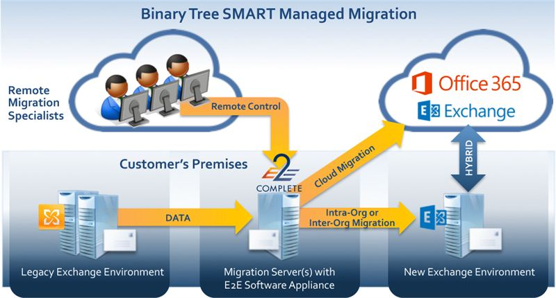 Binary tree notes to exchange migration