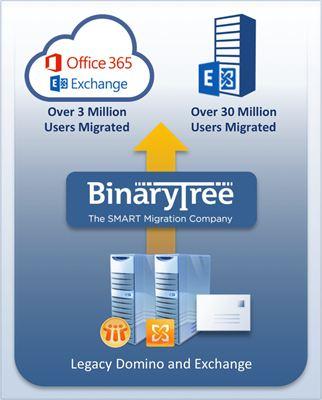 Binary tree software company