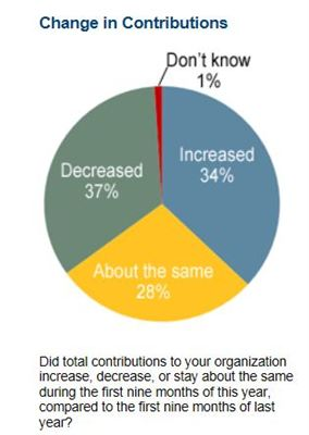 Change in total contributions to charitable nonprofits in 2012