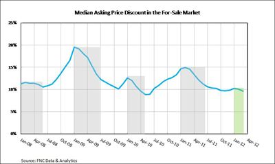 Median Asking Price Discount, For-Sale Market