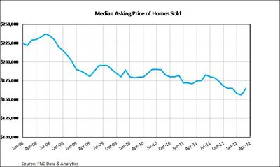Median Asking Price of Homes Sold