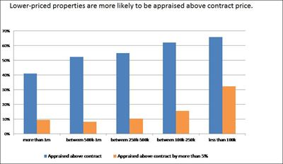 Appraisals Relative to Contract Price