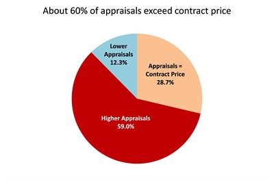 Appraisals vs. Contract Price