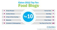 Cision's Top 10 Food Blogs