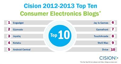 Cision Top 10 Consumer Electronics Blogs 2012-2013