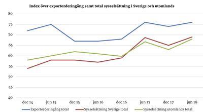 Svenska exportforetag optimistiska