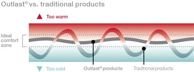 GNG Group - Outlast vs Traditional products graph