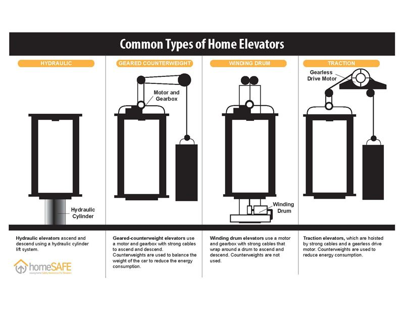 Elevatortypes infographic downloadable and for media kit for Home elevator kits