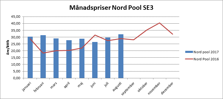 Månadspriser Nord Pool