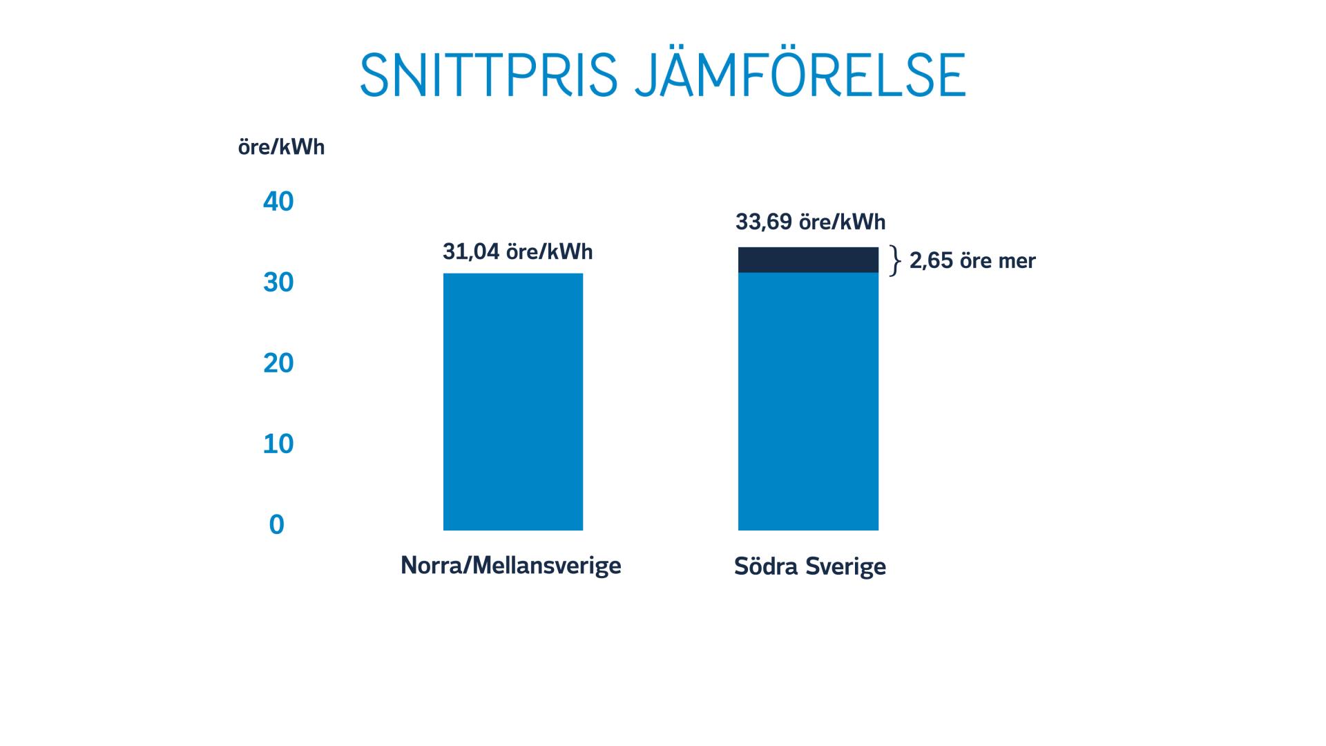 Snittpris jämförelse norra södra Sverige 171129 (PDF)